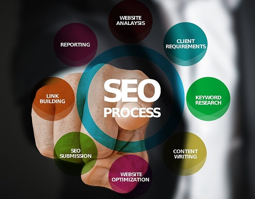 oklahoma-seo-process-diagram